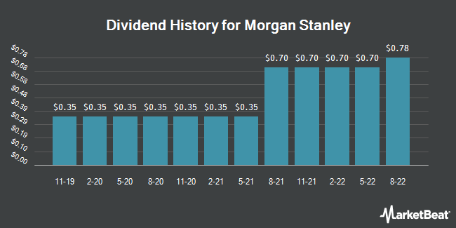 Dividend Payments by Quarter for Morgan Stanley (NYSE:MS)