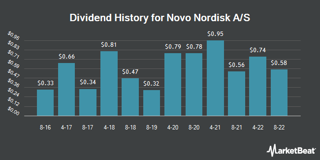 Dividend Payments by Quarter for Novo Nordisk A/S (NYSE:NVO)