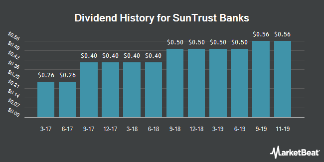 Dividend Payments by Quarter for SunTrust Banks (NYSE:STI)