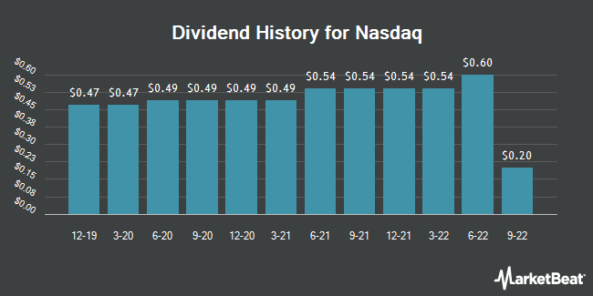 Dividend Payments by Quarter for Nasdaq (NASDAQ:NDAQ)