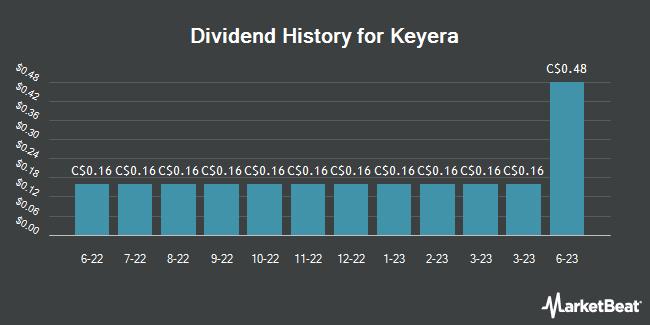 Dividend Payments by Quarter for Keyera (TSE:KEY)
