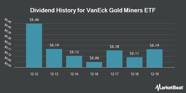 Dividend Payments by Quarter for VanEck Vectors Gold Miners ETF (NYSEARCA:GDX)