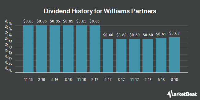 Dividend Payments by Quarter for Williams Partners (NYSE:WPZ)