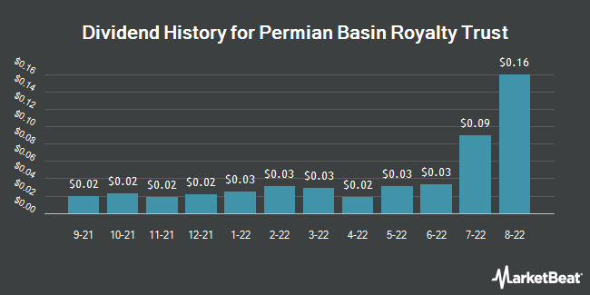 Dividend Payments by Quarter for Permian Basin Royalty Trust (NYSE:PBT)