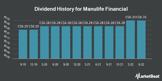 Dividend Payments by Quarter for Manulife Financial (TSE:MFC)