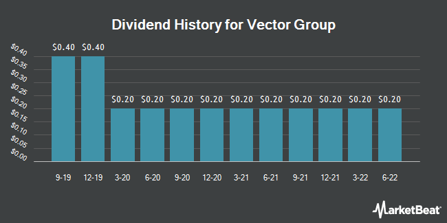 Dividend Payments by Quarter for Vector Group (NYSE:VGR)
