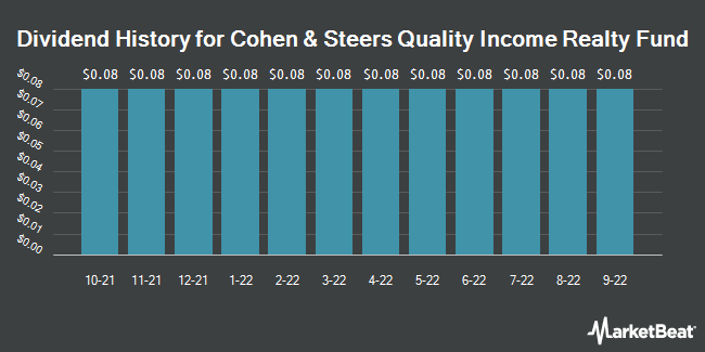 Dividend Payments by Quarter for Cohen & Steers Quality Income Realty (NYSE:RQI)