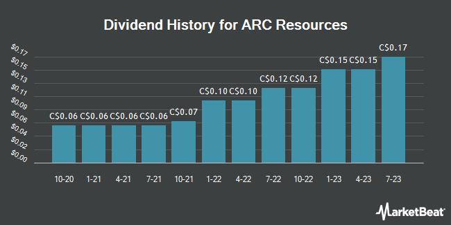 Dividend Payments by Quarter for ARC Resources Ltd (TSE:ARX)