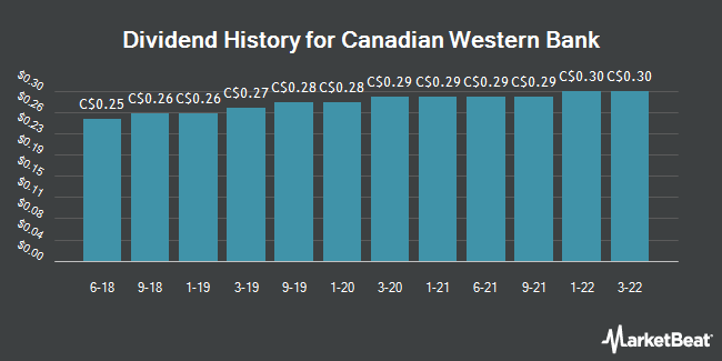Dividend Payments by Quarter for Canadian Western Bank (TSE:CWB)