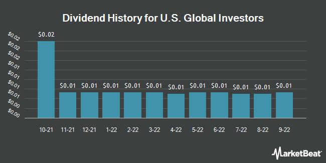 Dividend Payments by Quarter for U.S. Global Investors (NASDAQ:GROW)