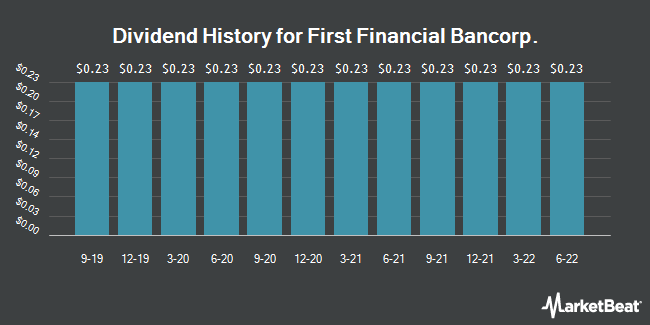 Dividend Payments by Quarter for First Financial Bank (NASDAQ:FFBC)