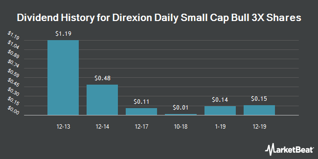 Dividend Payments by Quarter for Direxion Daily Small Cap Bull 3X Shares (NYSEARCA:TNA)