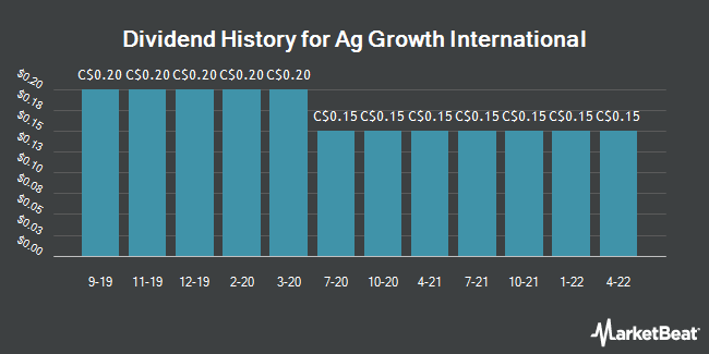 Dividend Payments by Quarter for Ag Growth International (TSE:AFN)