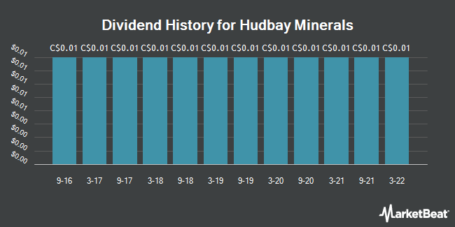 Dividend Payments by Quarter for Hudbay Minerals (TSE:HBM)
