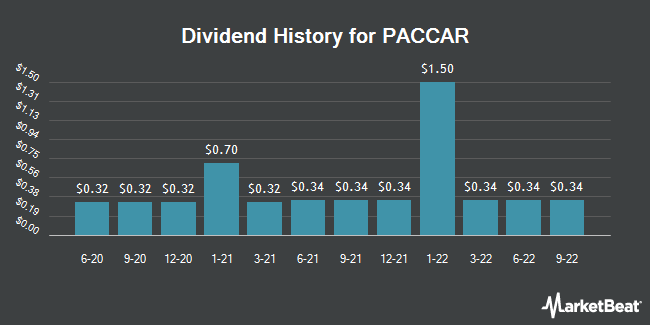 Dividend Payments by Quarter for PACCAR (NASDAQ:PCAR)