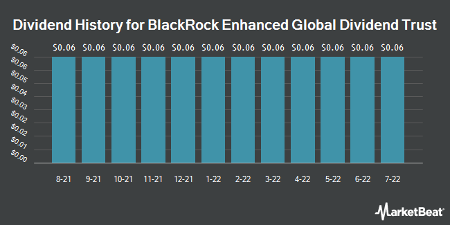 Dividend Payments by Quarter for BlackRock Enhanced Global Dividend Trust (NYSE:BOE)