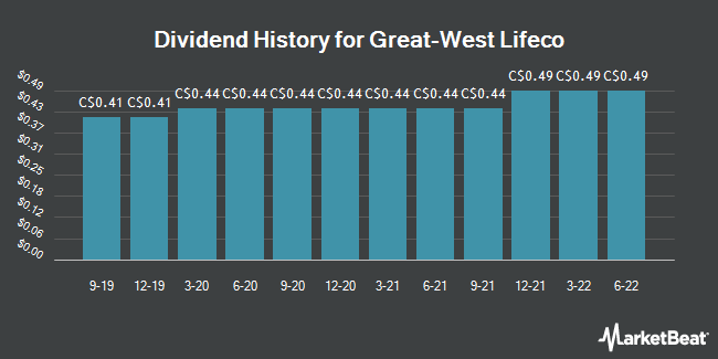 Dividend Payments by Quarter for Great-West Lifeco (TSE:GWO)