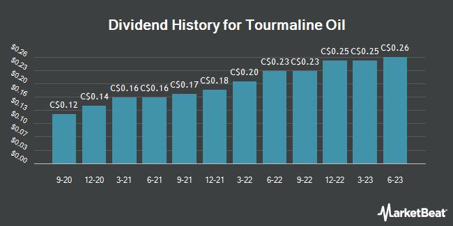 Dividend Payments by Quarter for Tourmaline Oil (TSE:TOU)