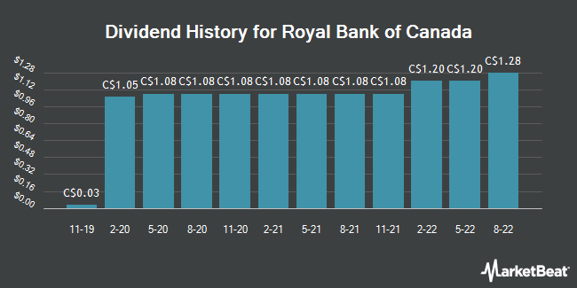 Dividend Payments by Quarter for Royal Bank of Canada (TSE:RY)