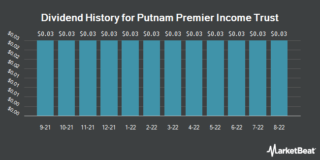 Dividend Payments by Quarter for Putnam Premier Income Trust (NYSE:PPT)