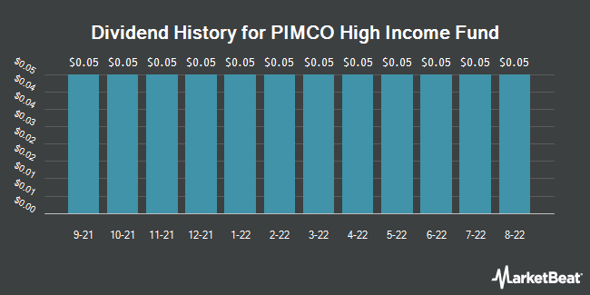 Dividend Payments by Quarter for PIMCO High Income Fund (NYSE:PHK)