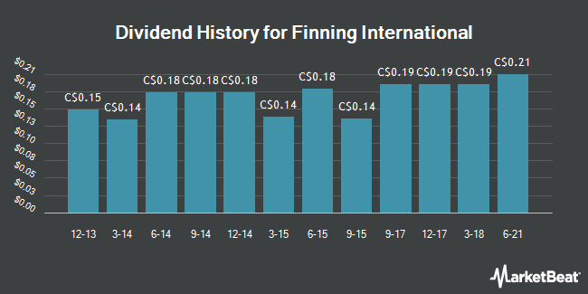 Dividend Payments by Quarter for Finning (TSE:FTT)