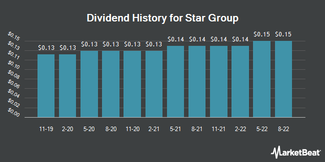 Dividend Payments by Quarter for Star Group (NYSE:SGU)
