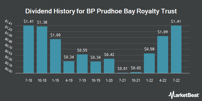 Dividend Payments by Quarter for BP Prudhoe Bay Royalty Trust (NYSE:BPT)