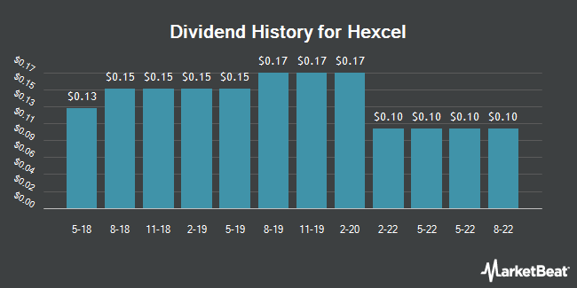 Dividend Payments by Quarter for Hexcel (NYSE:HXL)