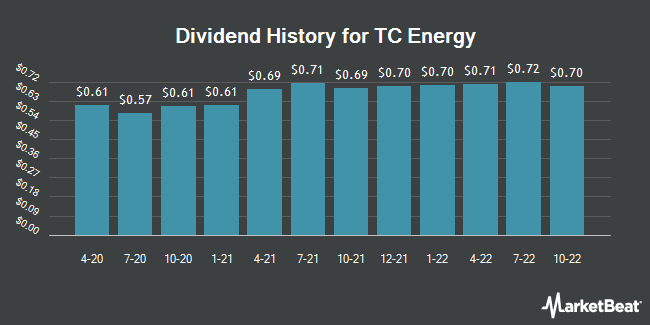 Dividend Payments by Quarter for Tc Pipelines (NYSE:TRP)