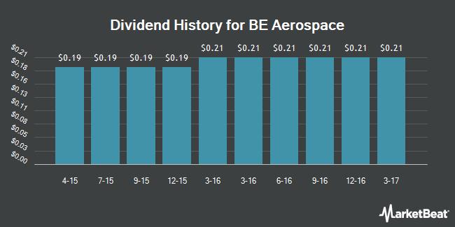 Dividend Payments by Quarter for B/E Aerospace (NASDAQ:BEAV)