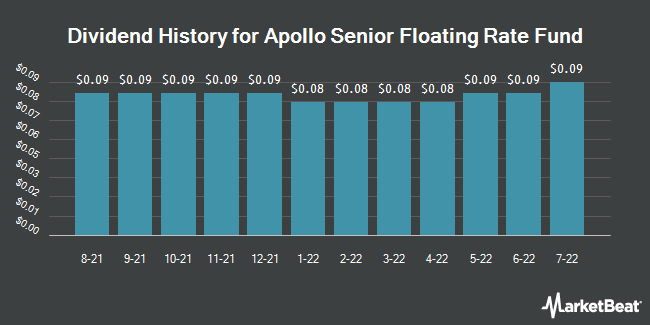 Dividend Payments by Quarter for Apollo Senior Floating Rate Fund (NYSE:AFT)