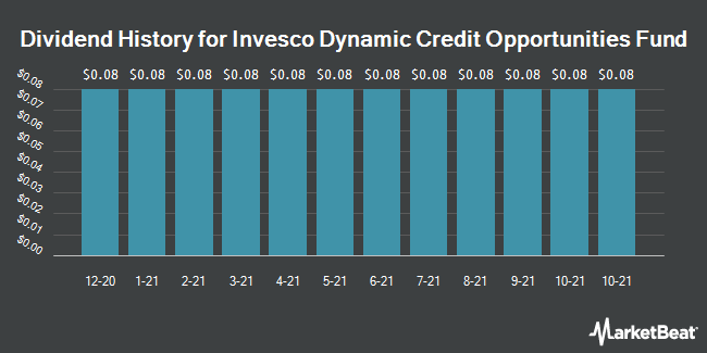 Dividend Payments by Quarter for Invesco Dynamic Credit Opportunities Fd (NYSE:VTA)