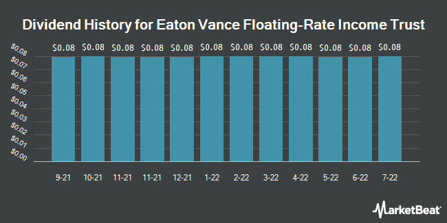 Dividend Payments by Quarter for Eaton Vance Floating-Rate (NYSE:EFT)