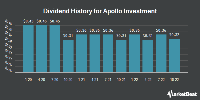 Dividend Payments by Quarter for Apollo Investment (NASDAQ:AINV)
