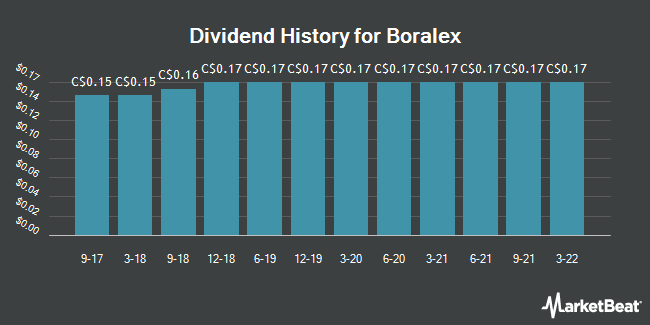 Dividend Payments by Quarter for Boralex (TSE:BLX)