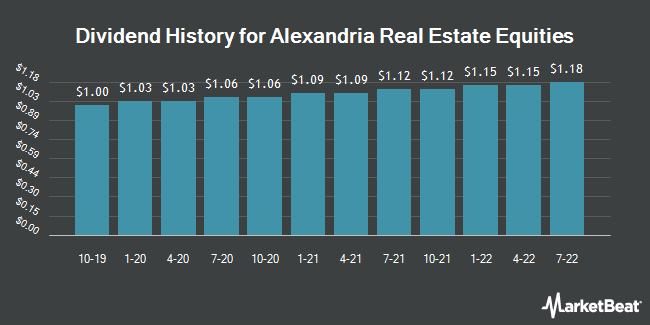 Dividend Payments by Quarter for Alexandria Real Estate Equities (NYSE:ARE)