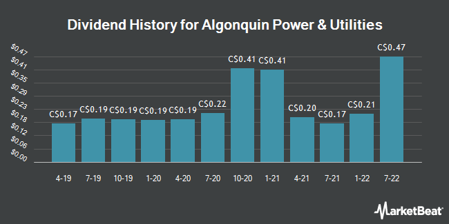 Dividend Payments by Quarter for Algonquin Power & Utilities (TSE:AQN)