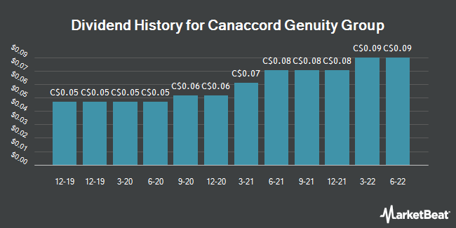Dividend Payments by Quarter for Canaccord Genuity Group (TSE:CF)