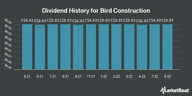 Dividend Payments by Quarter for Bird Construction (TSE:BDT)