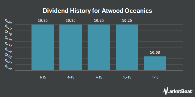 Dividend Payments by Quarter for Atwood Oceanics (NYSE:ATW)