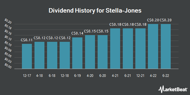 Dividend Payments by Quarter for Stella-Jones (TSE:SJ)