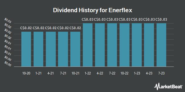 Dividend Payments by Quarter for Enerflex (TSE:EFX)