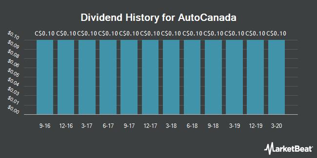 Dividend Payments by Quarter for AutoCanada (TSE:ACQ)