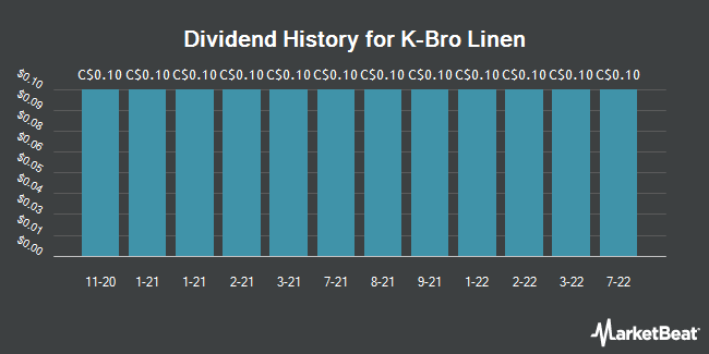 Dividend Payments by Quarter for K Bro Linen (TSE:KBL)