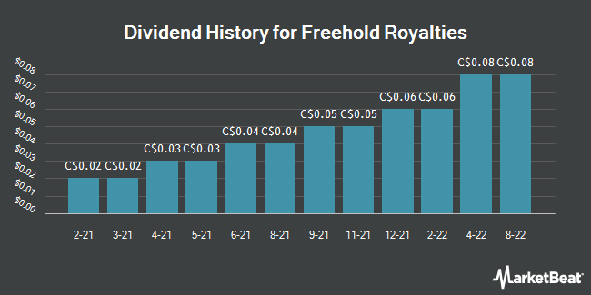 Dividend Payments by Quarter for Freehold Royalties (TSE:FRU)