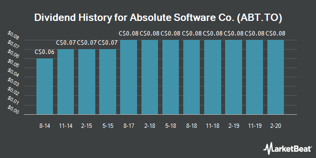 Dividend Payments by Quarter for Absolute Software (TSE:ABT)