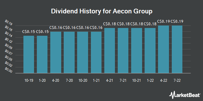 Dividend Payments by Quarter for Aecon Group (TSE:ARE)
