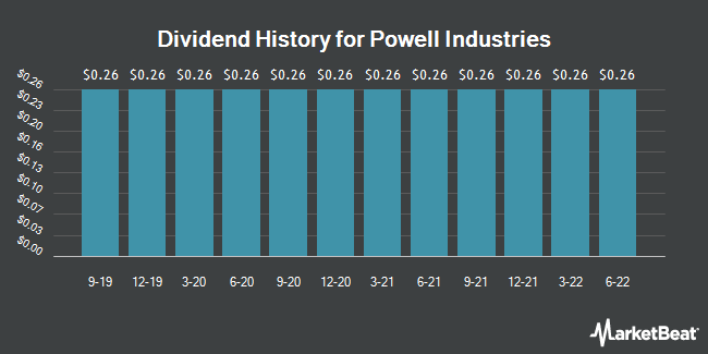 Dividend Payments by Quarter for Powell Industries (NASDAQ:POWL)