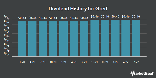 Dividend Payments by Quarter for Greif (NYSE:GEF)